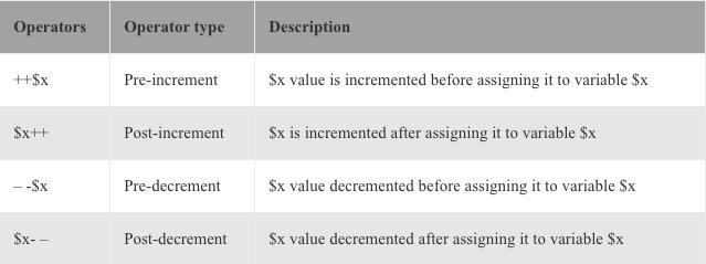 increment-decrement-operators