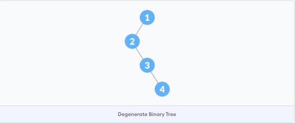 Degenerate or Pathological Tree