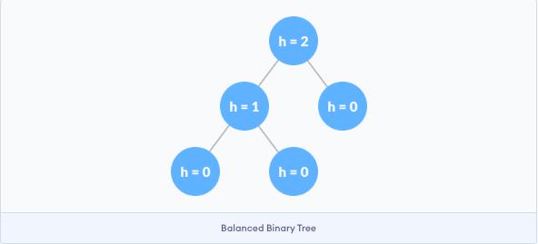 balanced binay tree