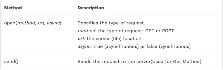 Send a Request To a Server